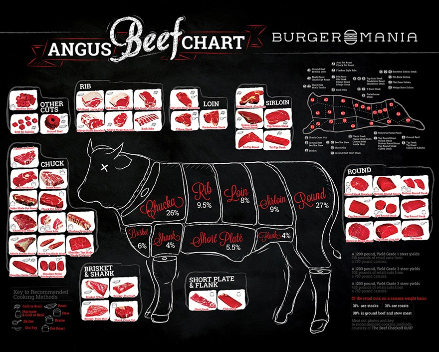 Design Burgermania
